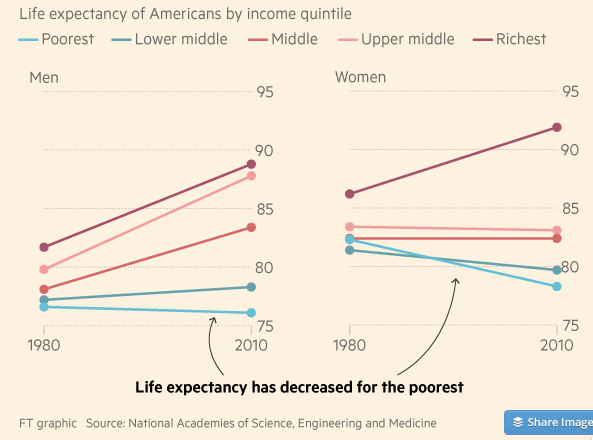 Cursor and The huge disparities in US life expectancy in five charts