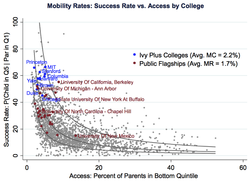 Mobility Rates Success Rate vs Access by College www equality of opportunity org assets documents coll mrc slides pdf