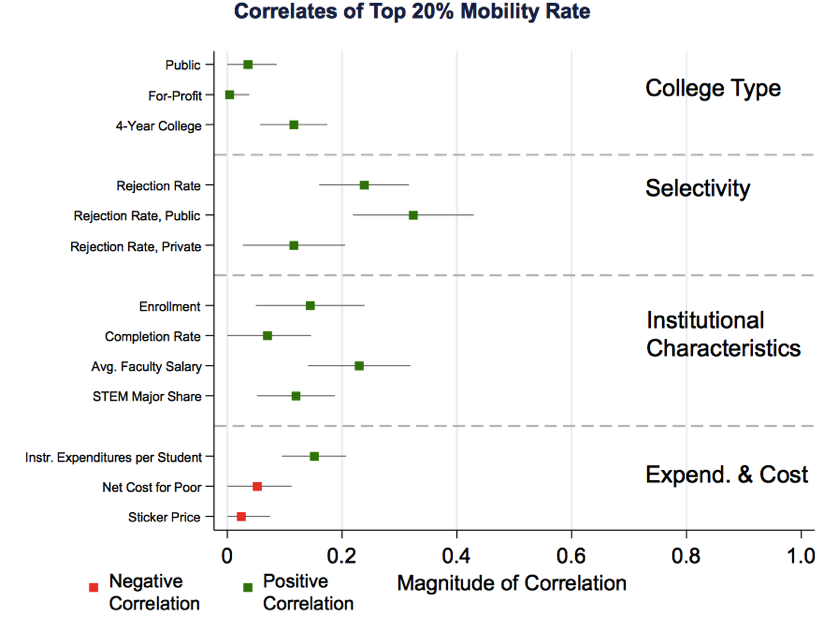 Correlates of Top 20 Mobility Rate www equality of opportunity org assets documents coll mrc slides pdf