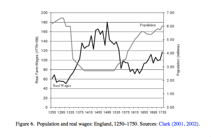Population and Real Wages England 1250 1750 from Clark