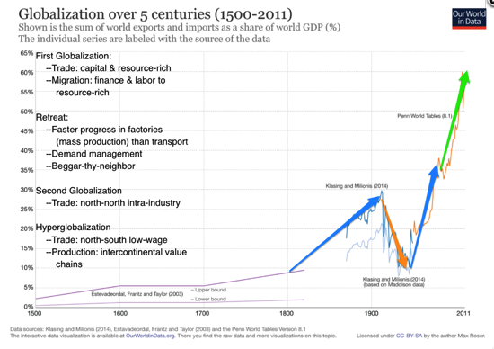 Max Roser Globalization Over 5 Centuries