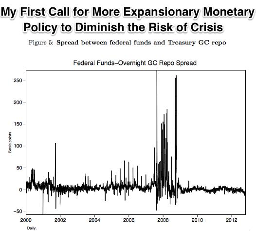 Fed Funds Overnight GC Repo Spread