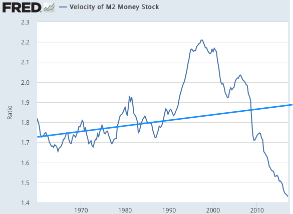 Velocity of M2 Money Stock FRED St Louis Fed