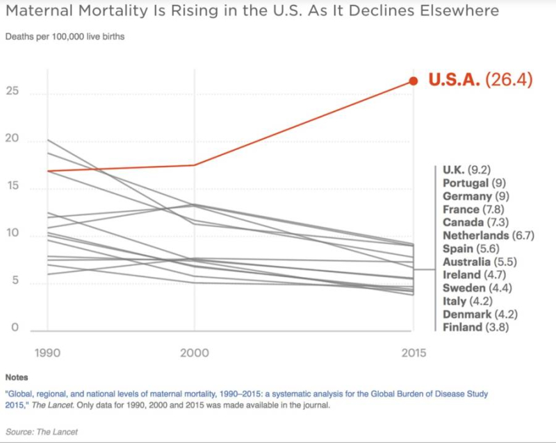 Us-maternal-mortality-rise