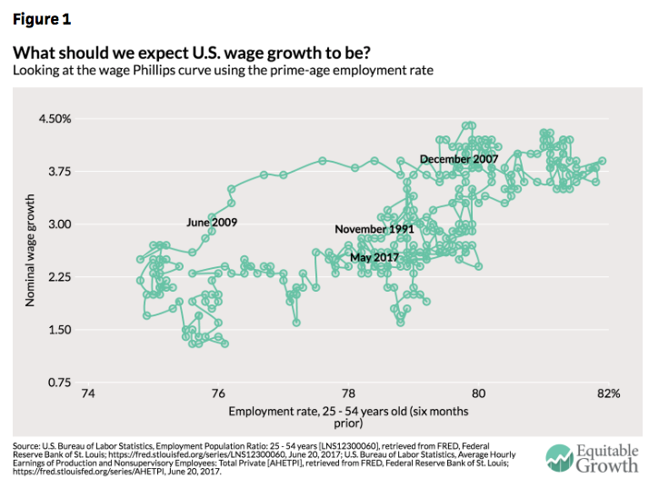 Is the Fed being misguided by the Phillips curve Equitable Growth