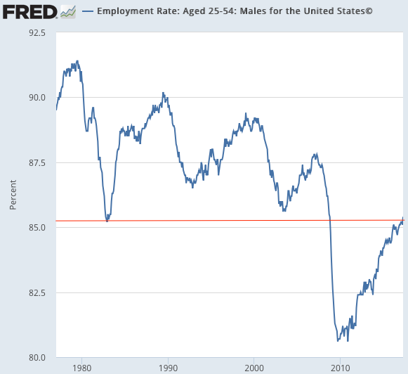 Window and Employment Rate Aged 25 54 Males for the United States© FRED St Louis Fed