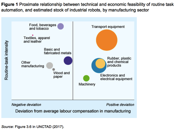 Industrial robots and inclusive growth VOX CEPR s Policy Portal