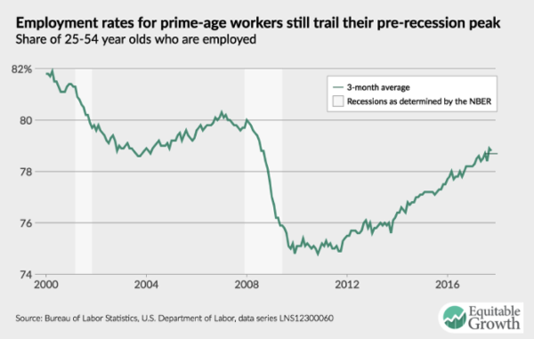 Prime Age Employment