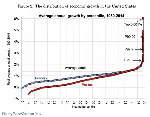 The rich really are hoarding economic growth