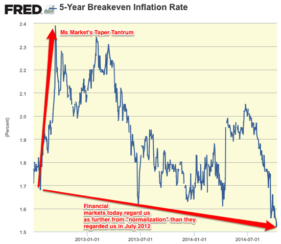 5 Year Breakeven Inflation Rate FRED St Louis Fed