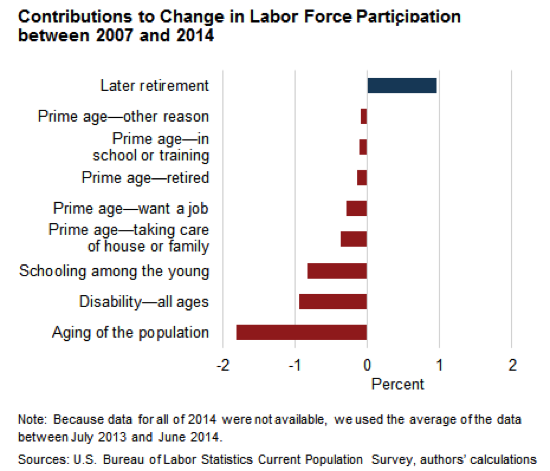Economist s View Changes in Labor Force Participation