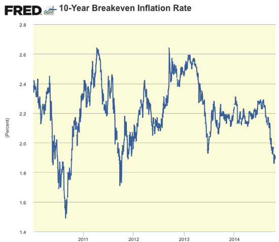 Graph 10 Year Breakeven Inflation Rate FRED St Louis Fed