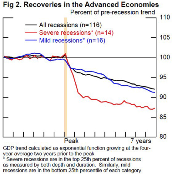 FRB Potential Output and Recessions Are We Fooling Ourselves