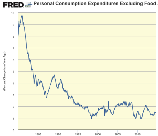 Graph Personal Consumption Expenditures Excluding Food and Energy Chain Type Price Index FRED St Louis Fed