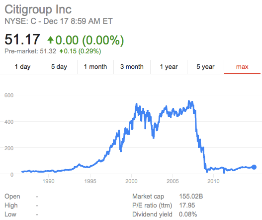 Citigroup stock price Google Search