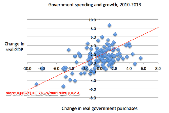 The Record of Austerity NYTimes com