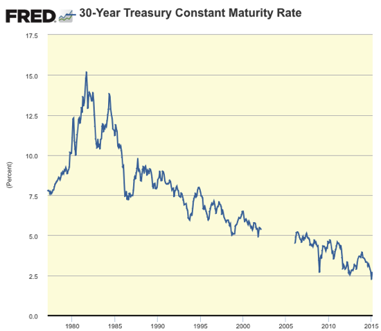 Graph 30 Year Treasury Constant Maturity Rate FRED St Louis Fed