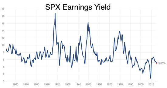 S P 500 Earnings Yield
