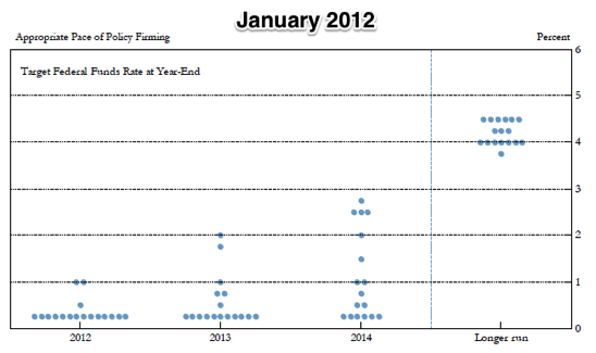 FRB Summary of Economic Projections January 24 25 2012