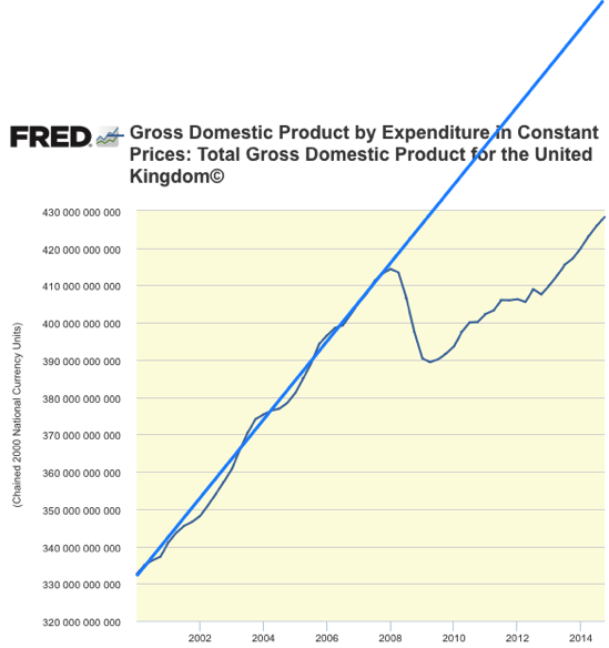 Graph Gross Domestic Product by Expenditure in Constant Prices Total Gross Domestic Product for the United Kingdom© FRED St Louis Fed