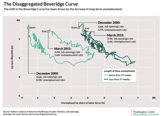 Shifting through the implications of the Beveridge Curve Washington Center for Equitable Growth