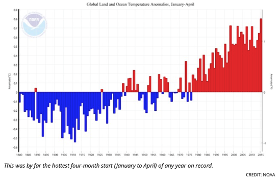 2015 Is Crushing It For Hottest Year On Record ThinkProgress