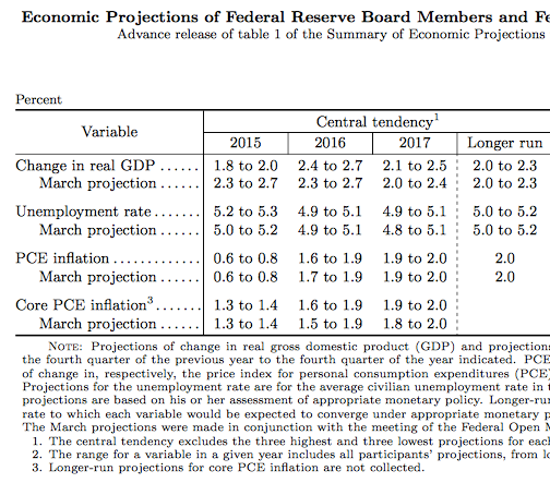 Www federalreserve gov monetarypolicy files fomcprojtabl20150617 pdf