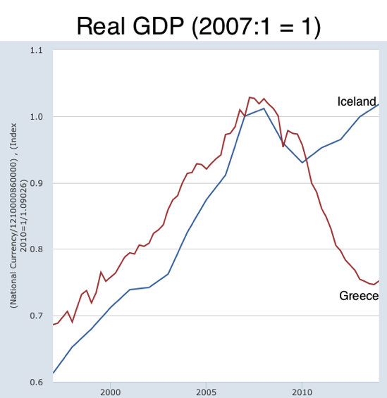 Graph Gross Domestic Product by Expenditure in Constant Prices Total Gross Domestic Product for Iceland© FRED St Louis Fed