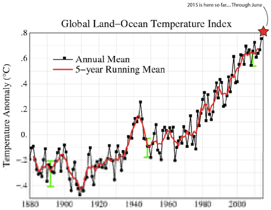 Hottest June Puts 2015 On Track For Hottest Year On Record By Far ThinkProgress