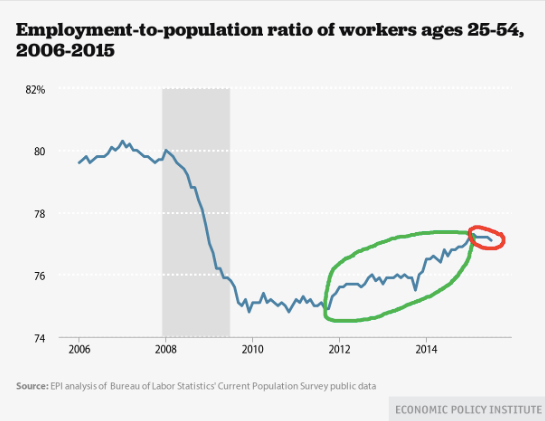 Prime Age Employment to Population Ratio Remains Terribly Depressed Economic Policy Institute