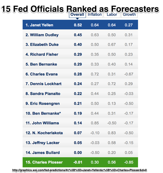 Ranking Fed Forecasters The Wall Street Journal WSJ com