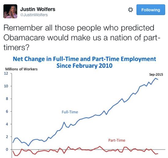 Justin Wolfers on Twitter Remember all those people who predicted Obamacare would make us a nation of part timers http t co IBOlyomtbE