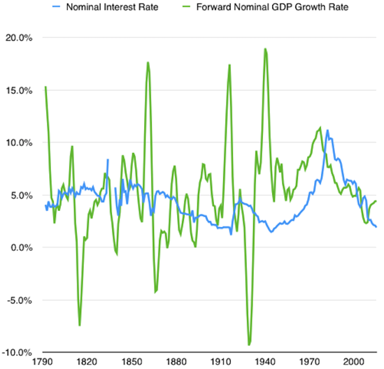 Nom Int Rate Smoothed GDP Growth Rate png