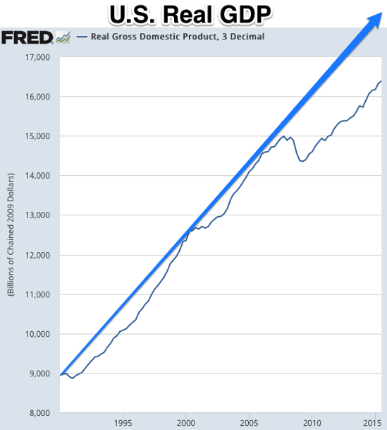 Graph Real Gross Domestic Product 3 Decimal FRED St Louis Fed