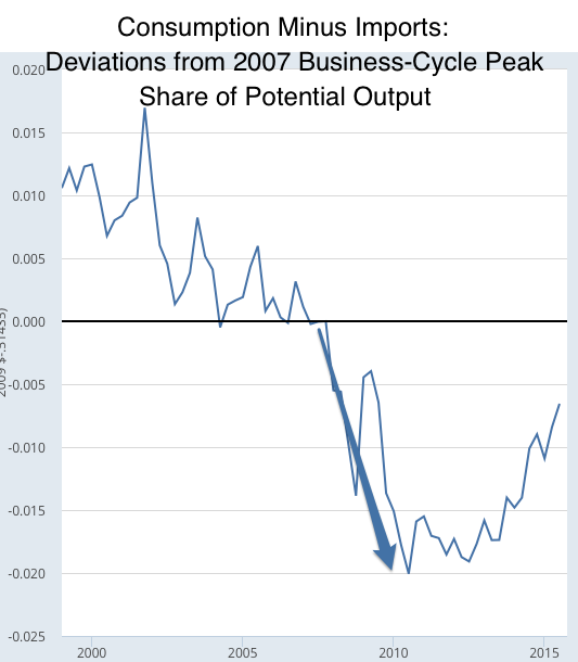 Graph Real Potential Gross Domestic Product FRED St Louis Fed