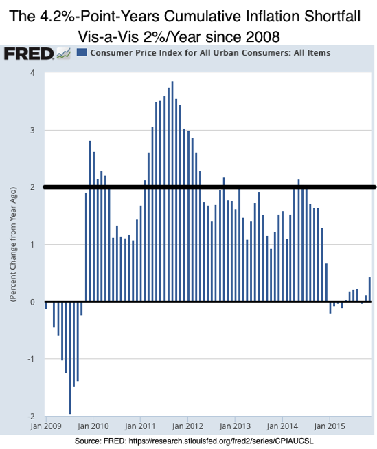 Consumer Price Index for All Urban Consumers All Items FRED St Louis Fed