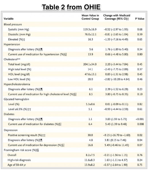 More Medicaid study power calculations our rejected NEJM letter The Incidental Economist
