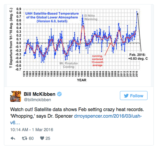 February 2016 s shocking global warming temperature record
