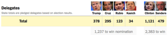 2016 Primary Results and Calendar The New York Times