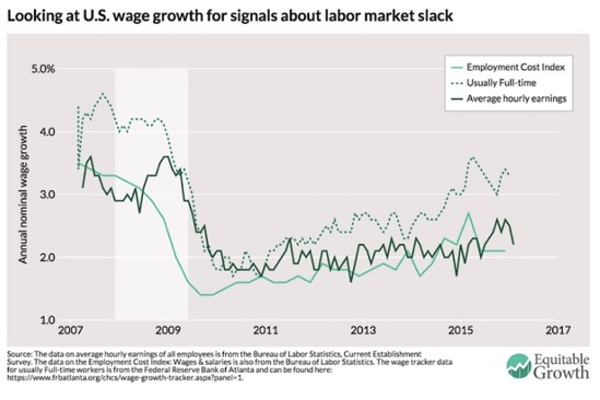 Is weak U S wage growth all because of who s getting jobs Equitable Growth