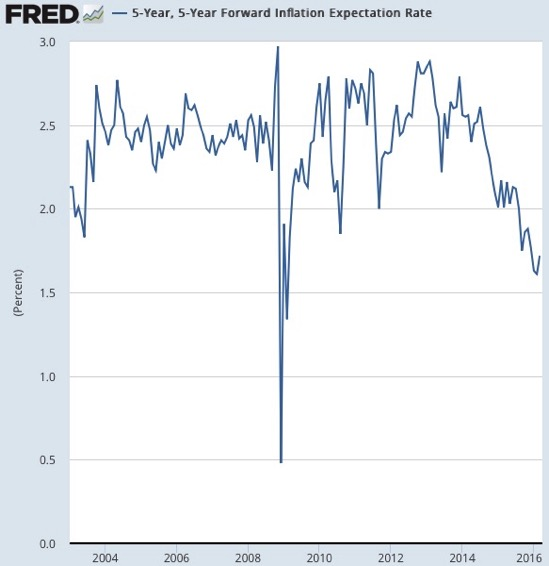 Graph 5 Year 5 Year Forward Inflation Expectation Rate FRED St Louis Fed