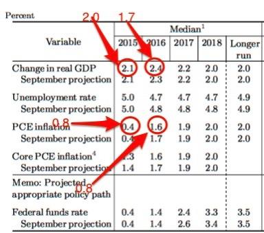 Https www federalreserve gov monetarypolicy files fomcprojtabl20151216 pdf