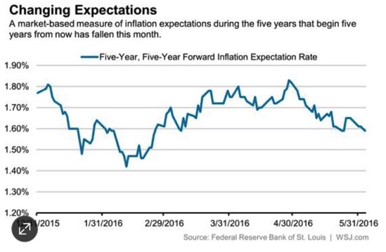 Inflation Becomes Key as Investors See Economic Weakness MoneyBeat WSJ