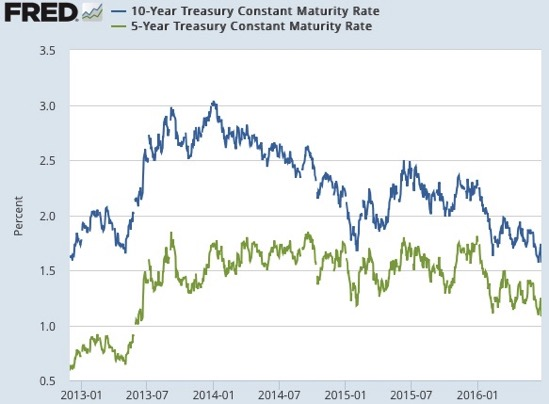 10 Year Treasury Constant Maturity Rate FRED St Louis Fed