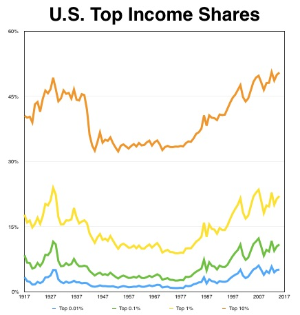 2016 07 04 Updated 2015 Piketty Saez Top Income Shares numbers