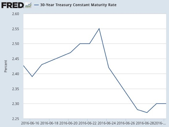 30 Year Treasury Constant Maturity Rate FRED St Louis Fed