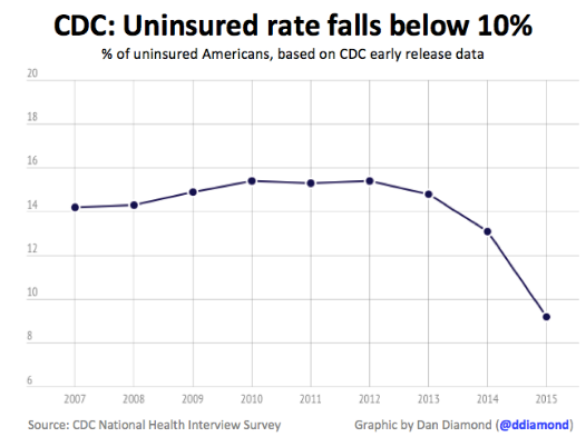 Thanks Obamacare America s Uninsured Rate Is Below 10 For First Time Ever Forbes