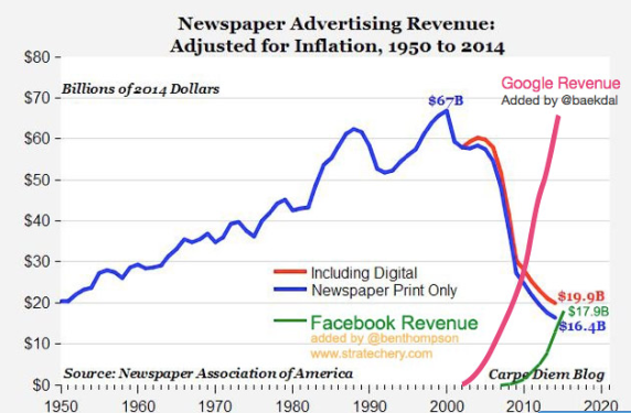 What Killed The Newspapers Google Or Facebook Or by baekdal blog