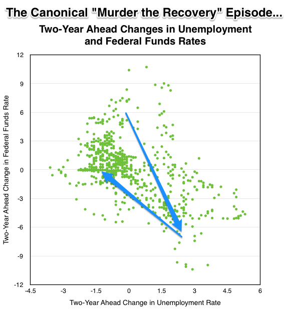 2016 10 04 Unemployment and Fed Funds Changes numbers