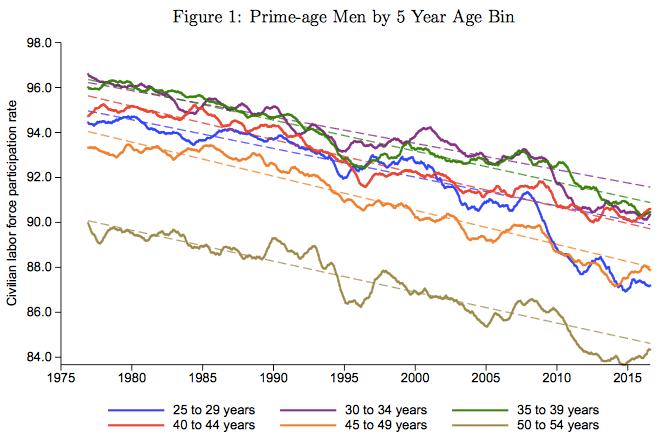 Prime age male for brad pdf